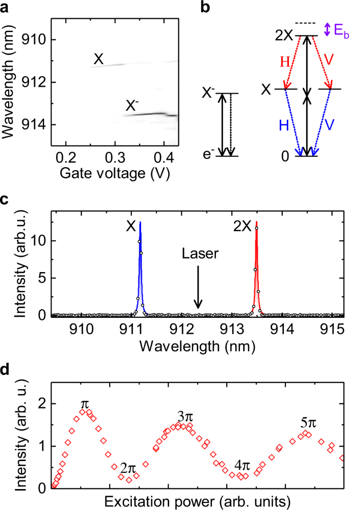 Quantum dot single-photon sources with ultra-low multi