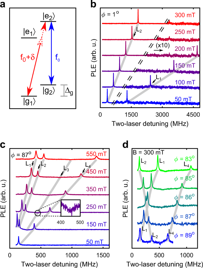 Identification and tunable optical coherent control of