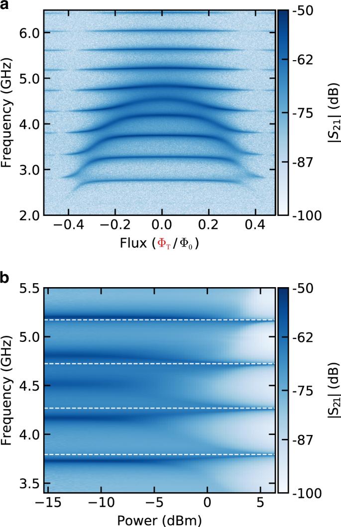A tunable Josephson platform to explore many-body quantum