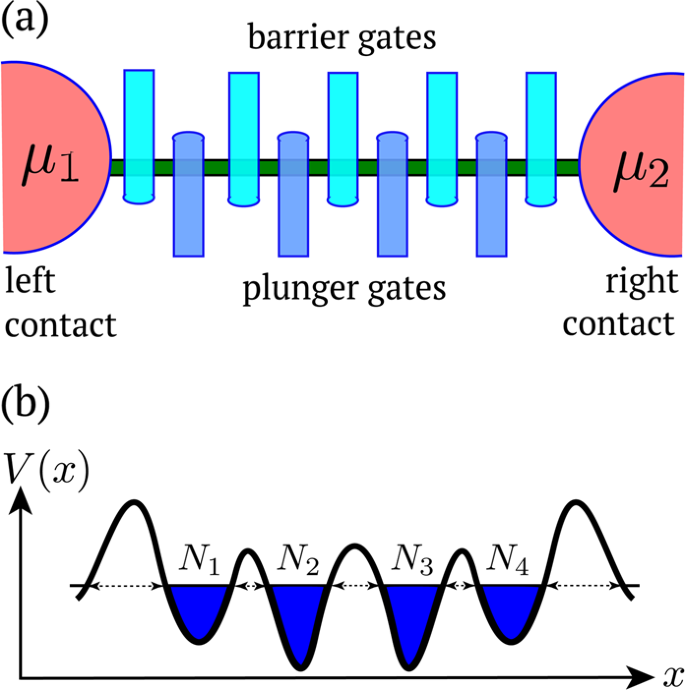 Machine Learning Techniques For State Recognition And Auto Tuning In Quantum Dots Npj Quantum Information