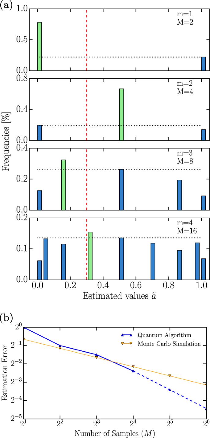 Quantum risk analysis | npj Quantum Information