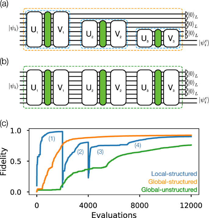 Quantum optical neural networks | npj Quantum Information