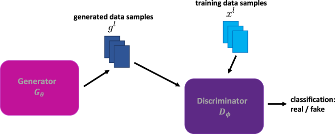 Quantum Generative Adversarial Networks for learning and loading rando