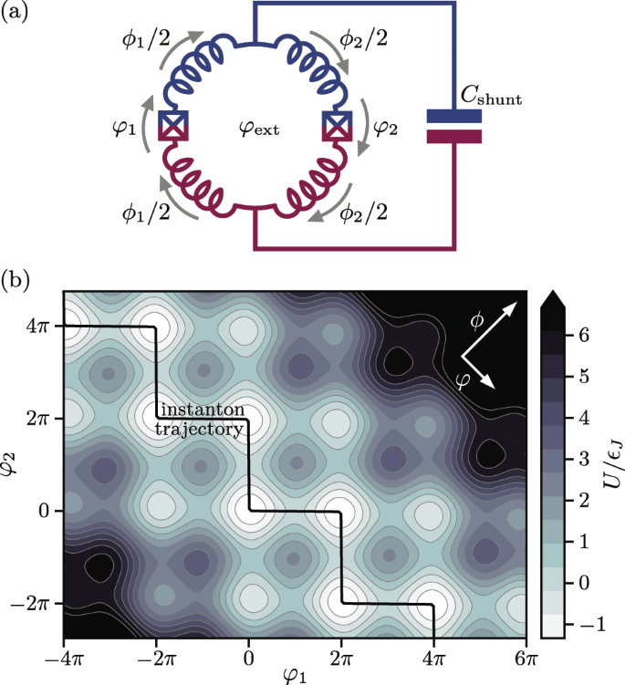 Superconducting Circuit Protected By Two Cooper Pair Tunneling Npj Quantum Information