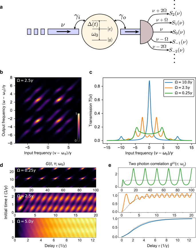 Spectrally Reconfigurable Quantum Emitters Enabled By Optimized Fast Modulation Npj Quantum Information
