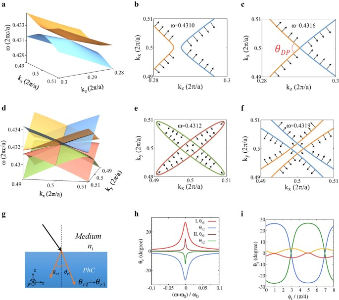 Type-II Dirac photons | npj Quantum Materials