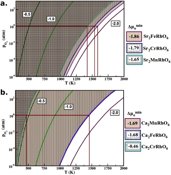 Computer predictions on Rh-based double perovskites with unusual
