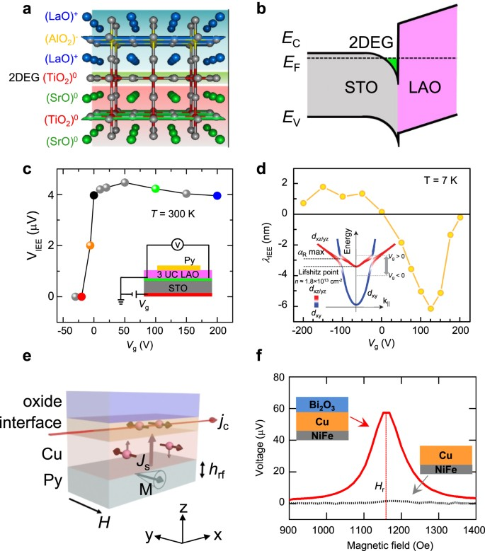 Quantum materials for spin and charge conversion | npj Quantum Materials