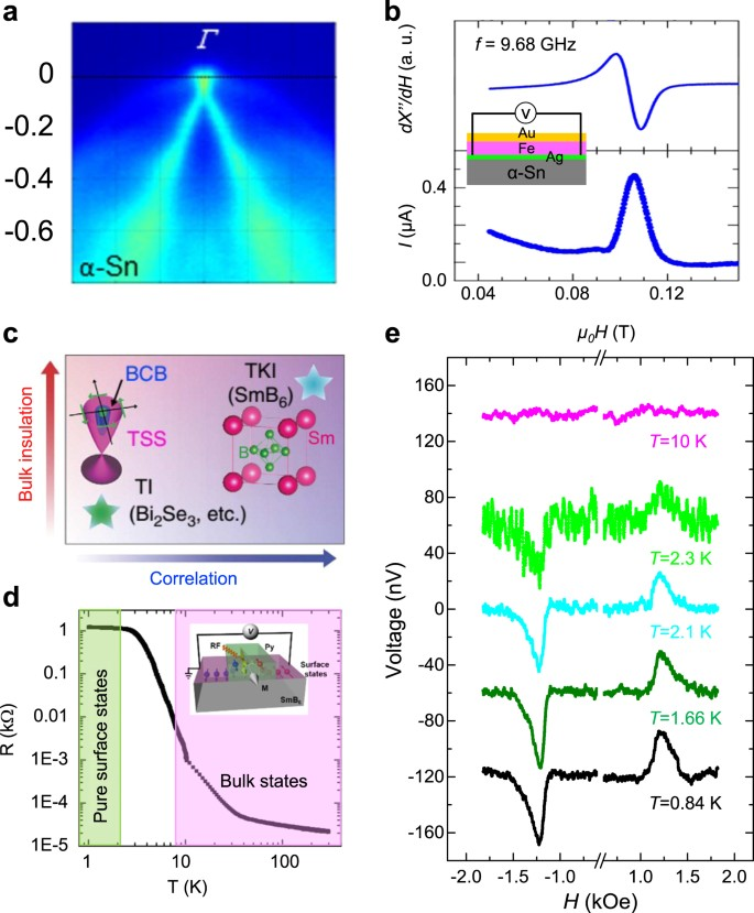 Quantum materials for spin and charge conversion | npj