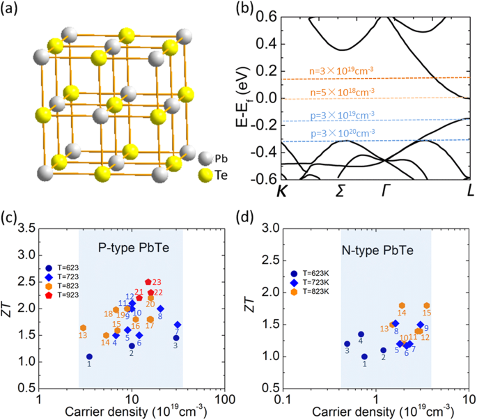 Charge and phonon transport in PbTe-based thermoelectric materials