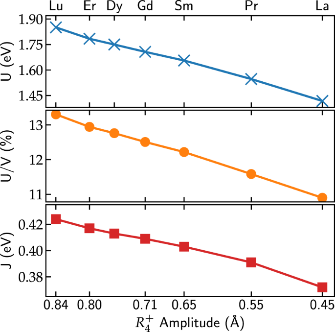 Energetics of the coupled electronic–structural transition in the