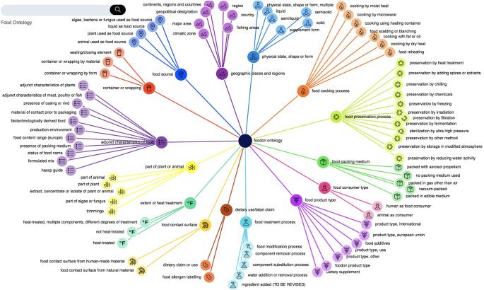 FoodOn: a harmonized food ontology to increase global food