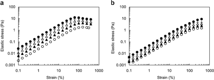 Role of fluid cohesiveness in safe swallowing | npj Science