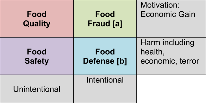 Global Perspectives On Food Fraud Results From A Who Survey Of Members Of The International Food Safety Authorities Network Infosan Npj Science Of Food