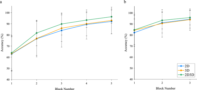 Quantifying two-dimensional and three-dimensional stereoscopic learnin