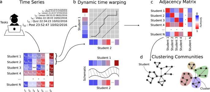 Data-driven unsupervised clustering of online learner