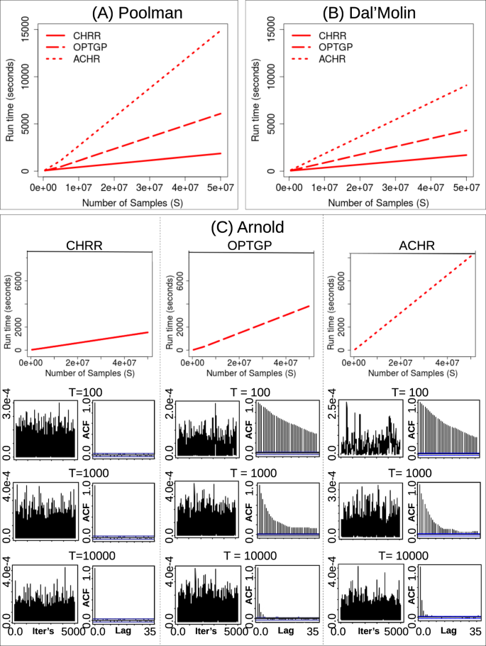 Flux sampling is a powerful tool to study metabolism under
