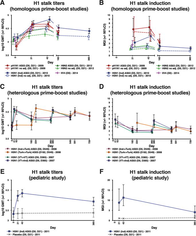 Pandemic influenza virus vaccines boost hemagglutinin stalk-specific a
