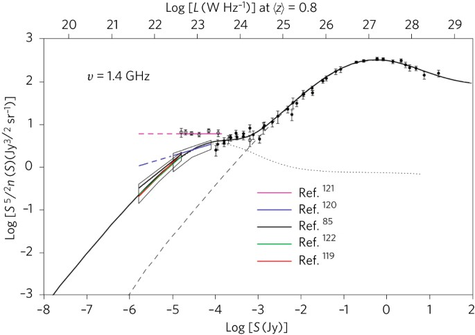 Extragalactic radio continuum surveys and the transformation of