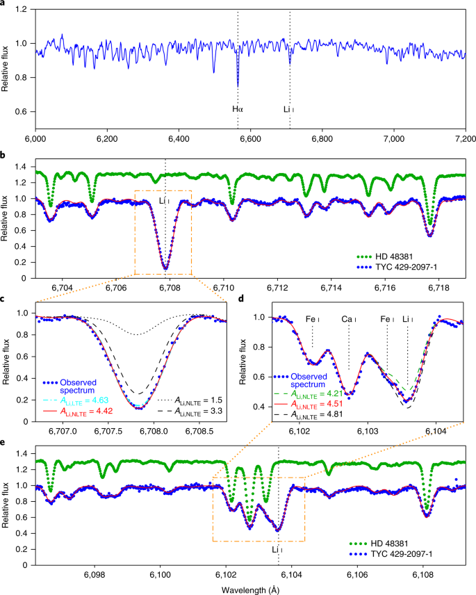 The nature of the lithium enrichment in the most Li-rich giant star