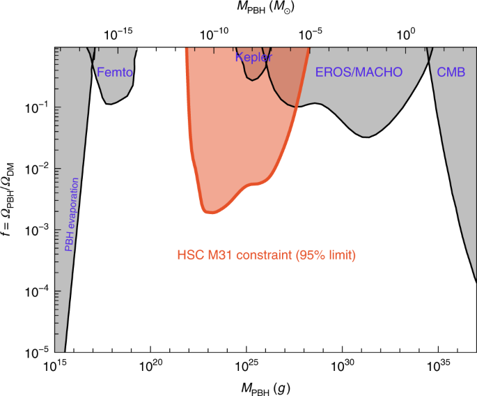 Microlensing constraints on primordial black holes with