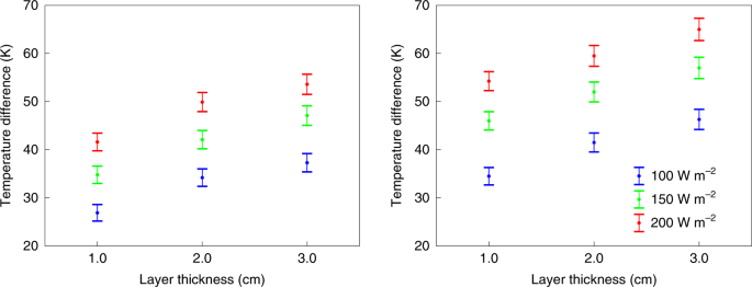 Enabling Martian habitability with silica aerogel via the