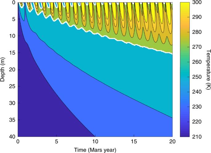 Enabling Martian habitability with silica aerogel via the solid