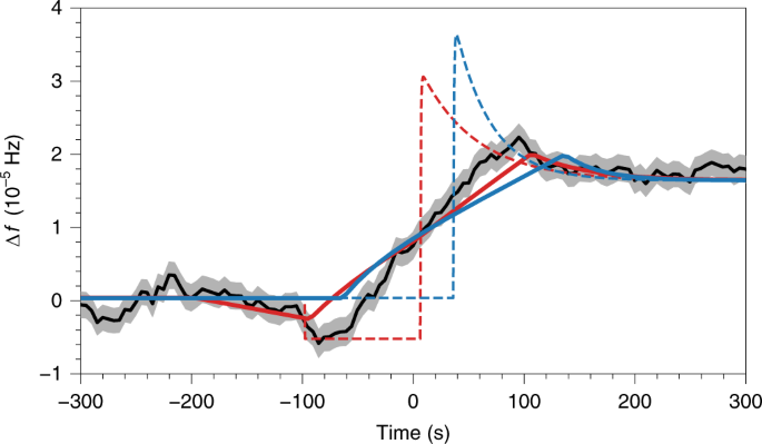 Rotational evolution of the Vela pulsar during the 2016 glitch