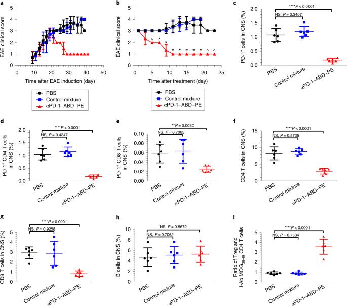Depletion of PD-1-positive cells ameliorates autoimmune