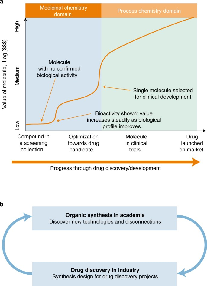 Organic synthesis provides opportunities to transform drug