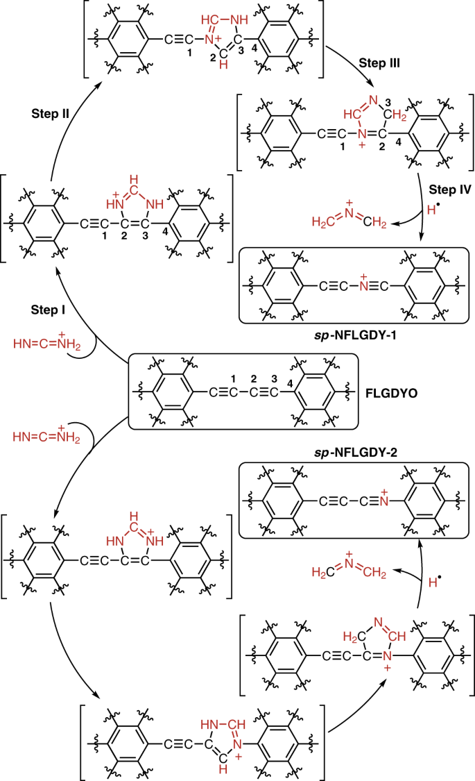 Few-layer graphdiyne doped with sp-hybridized nitrogen atoms at