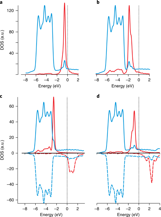 Free-atom-like d states in single-atom alloy catalysts