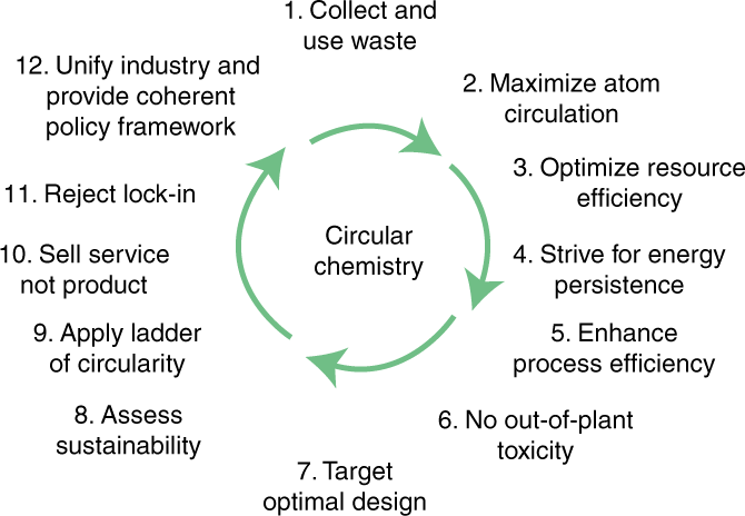 Circular chemistry to enable a circular economy | Nature