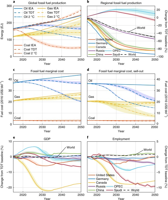 Macroeconomic impact of stranded fossil fuel assets | Nature