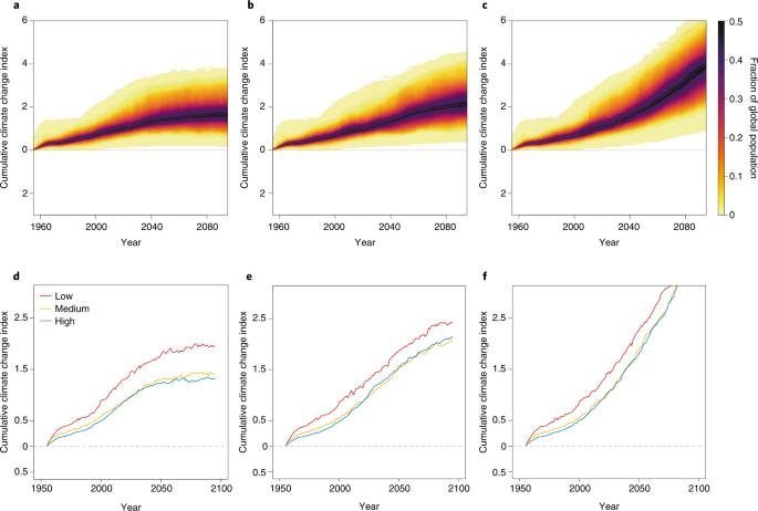 Broad threat to humanity from cumulative climate hazards