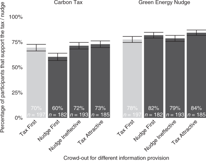 Nudging out support for a carbon tax | Nature Climate Change