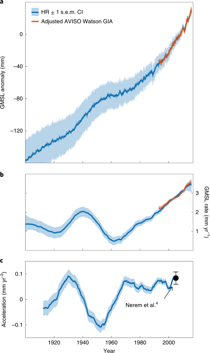 Persistent acceleration in global sea-level rise since the