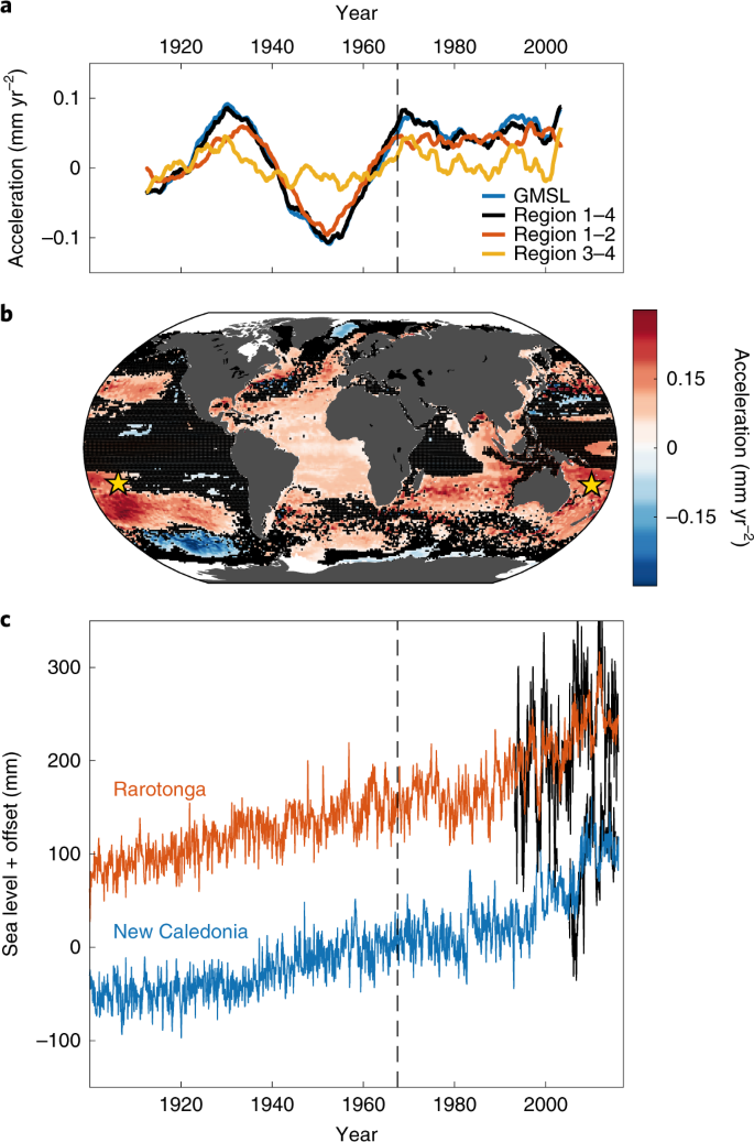 Persistent acceleration in global sea-level rise since the 1960s