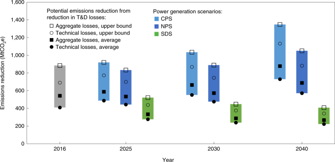 The climate mitigation opportunity behind global power
