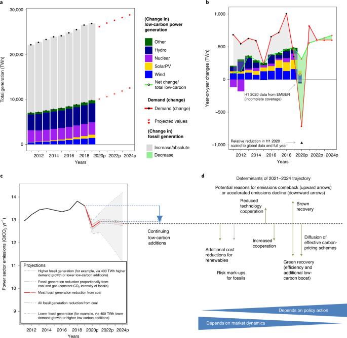 Gráficos de geração de energia e emissões de CO2 - impacto e as lições da COVID-19