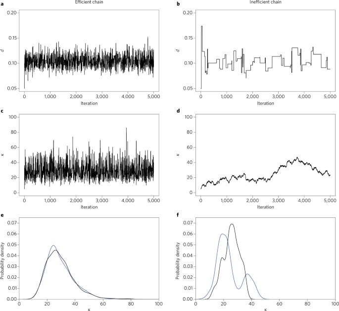 A biologist's guide to Bayesian phylogenetic analysis   Nature