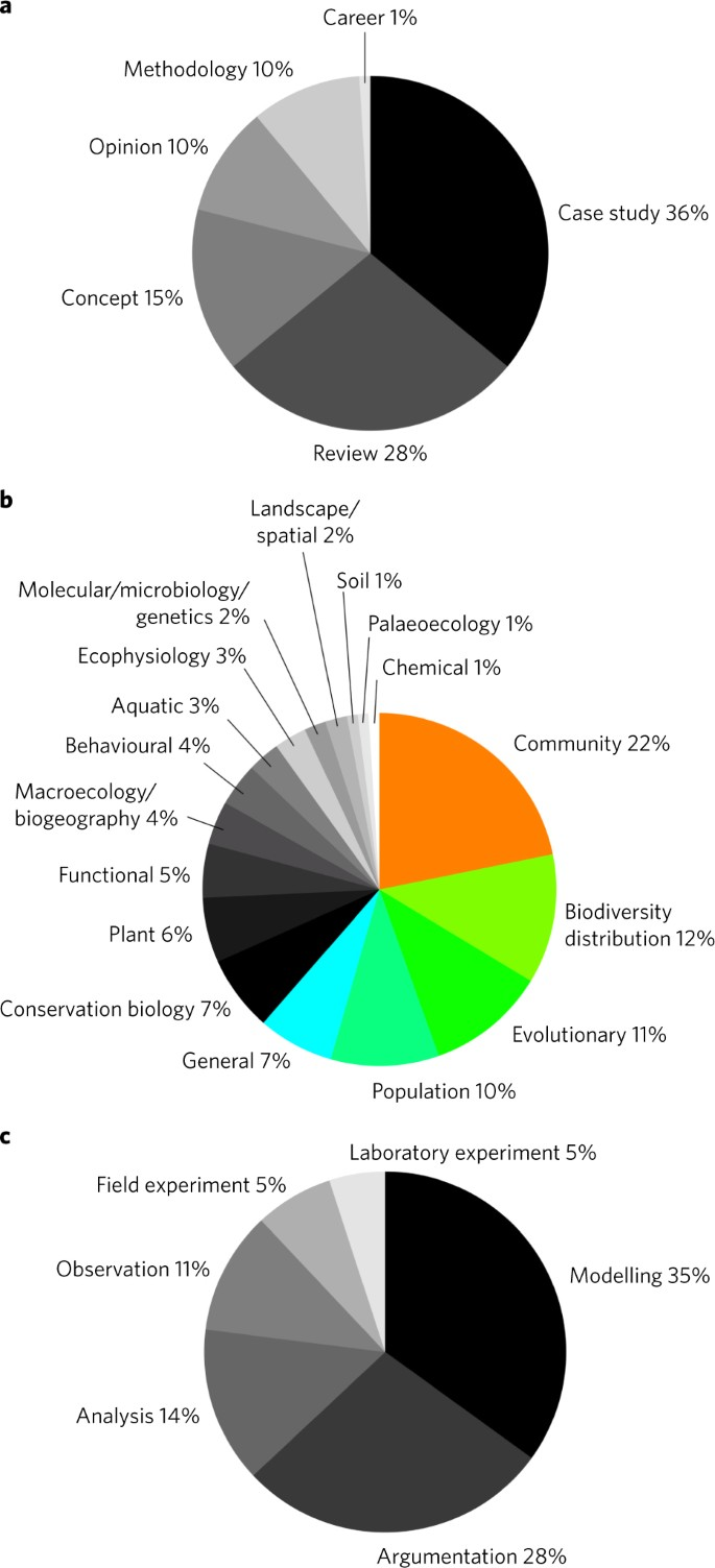 100 articles every ecologist should read   Nature Ecology