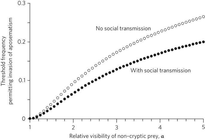 Social transmission of avoidance among predators facilitates