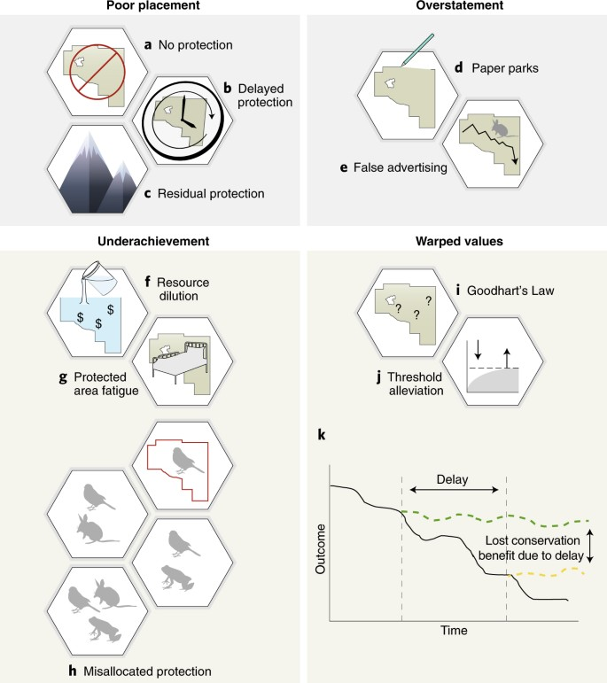 Prevent perverse outcomes from global protected area policy | Nature