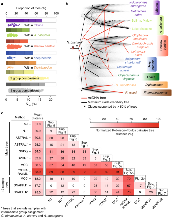 Whole-genome sequences of Malawi cichlids reveal multiple radiations