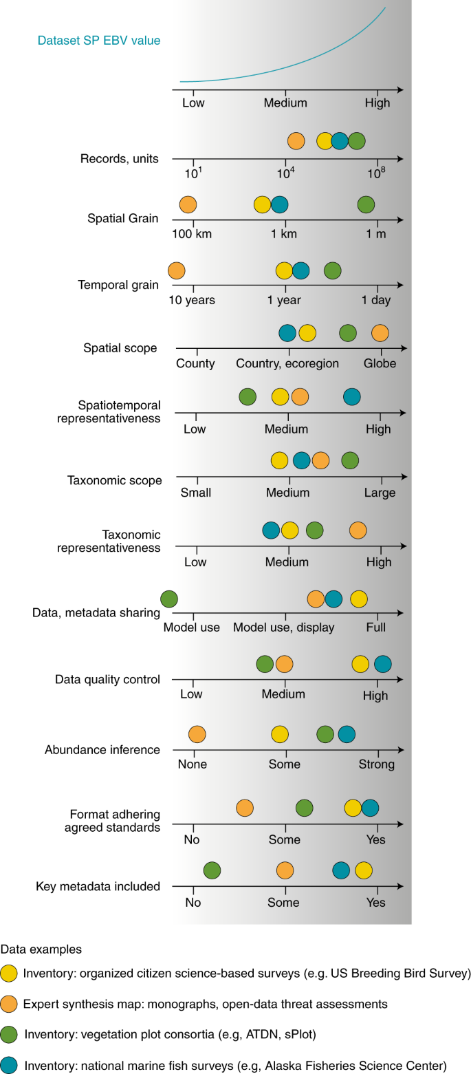 Essential biodiversity variables for mapping and monitoring ...