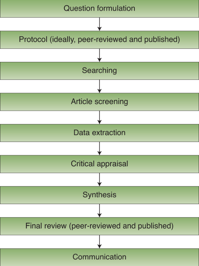 how to manage literature review data