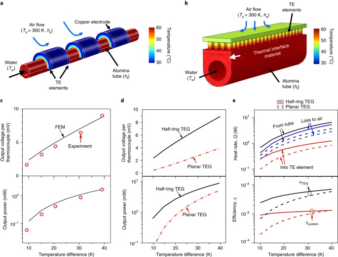 3D printing of shape-conformable thermoelectric materials