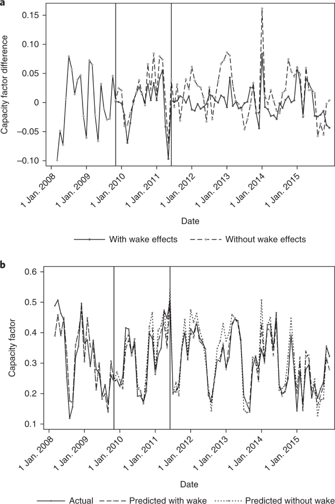 Costs and consequences of wind turbine wake effects arising