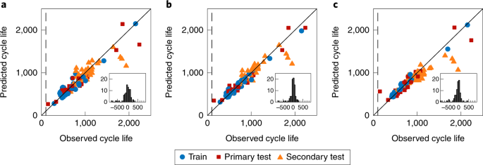 Data-driven prediction of battery cycle life before capacity